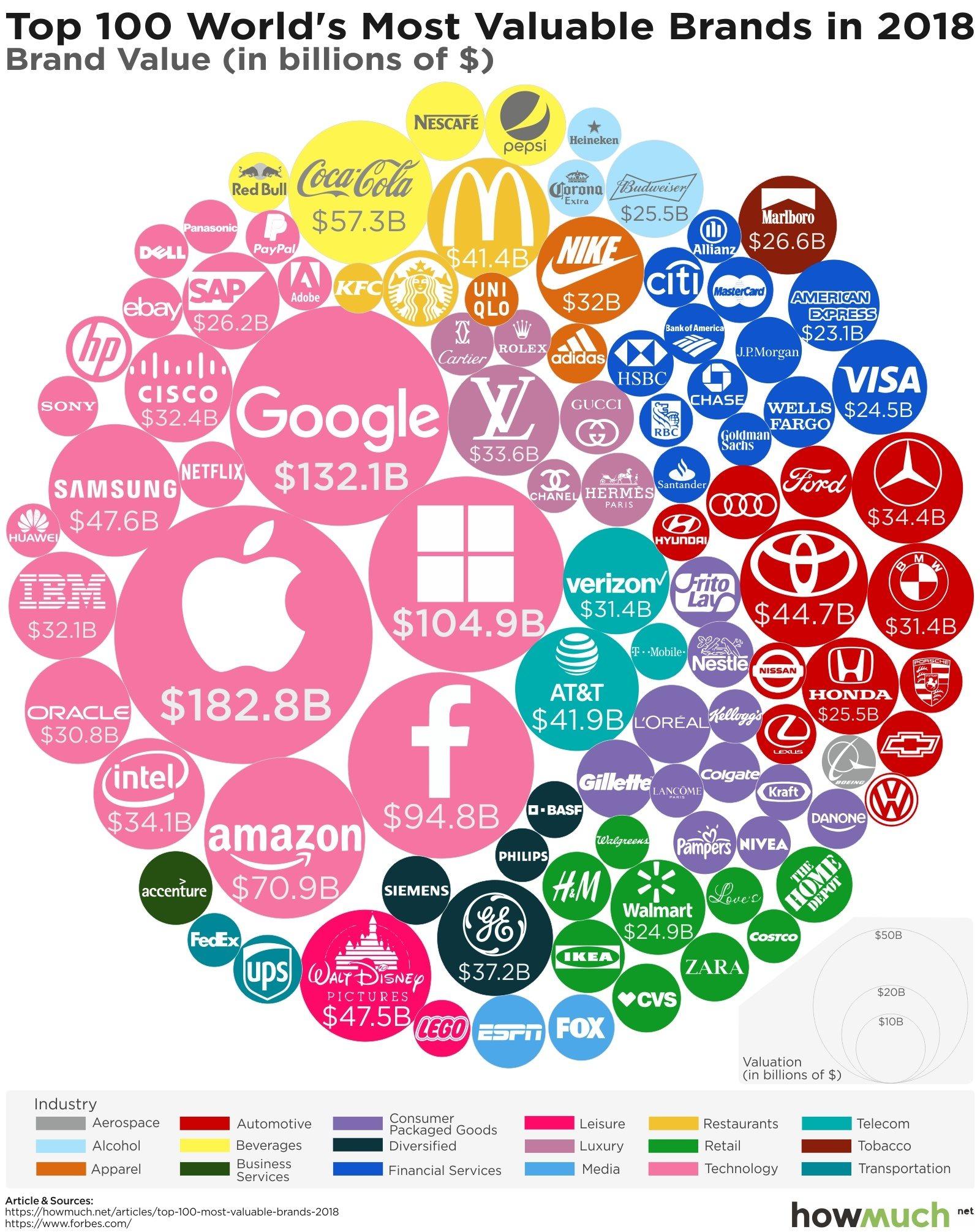 6df1c3bb4eb Все компании цветом поделены по сферам деятельности