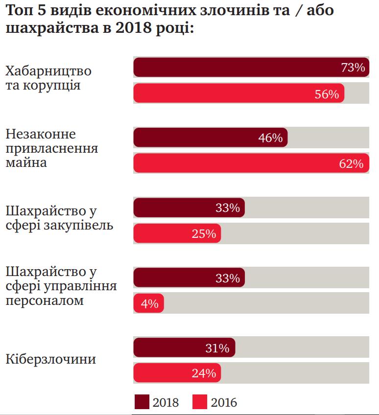 Треть украинских компаний сталкивается с киберпреступлениями — опрос PwC