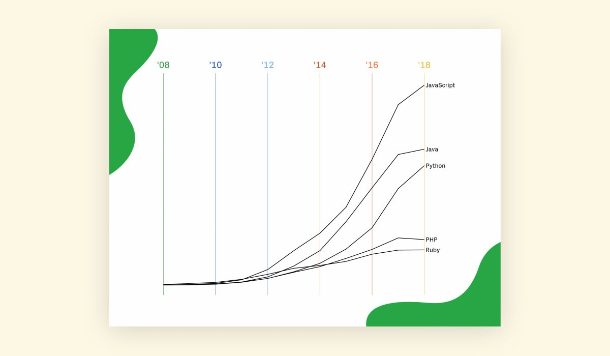 Ежегодный отчет GitHub: JavaScript все еще самый популярный язык программирования, а быстрее всех растет Kotlin