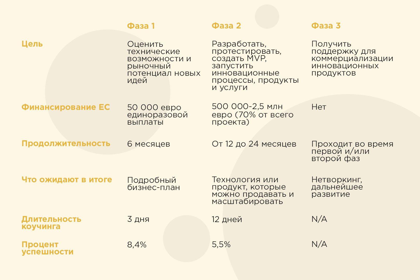 Как украинскому стартапу получить 2,5 млн евро от ЕС  Рассказывает