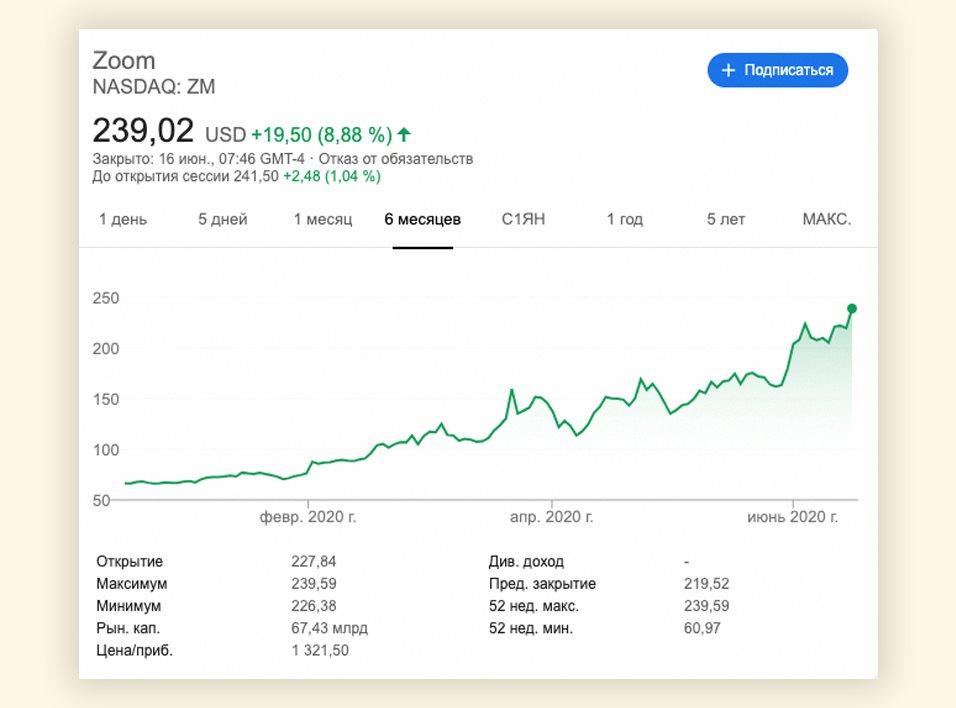 Акции Zoom выросли на 250% с начала года. Сервис уже дороже AMD и Uber