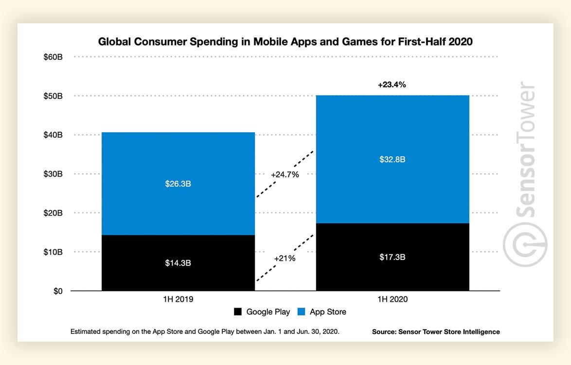 Пользователи App Store и Google Play потратили  млрд за первую половину 2020 года — исследование