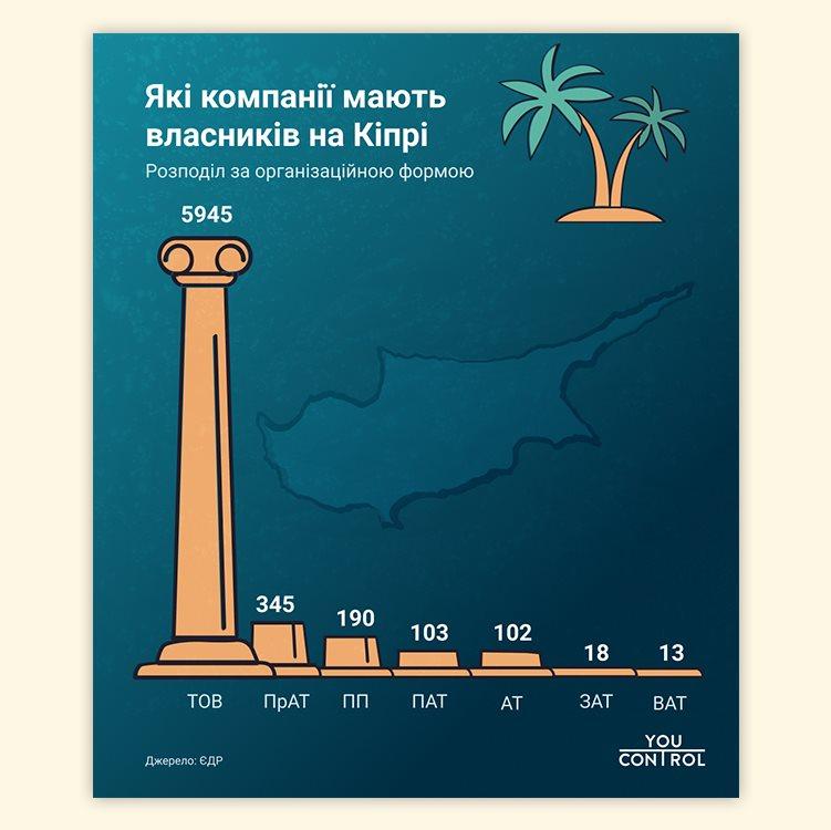 У каждого 15 украинского ЧАО есть бенефициары на Кипре — исследование YouControl