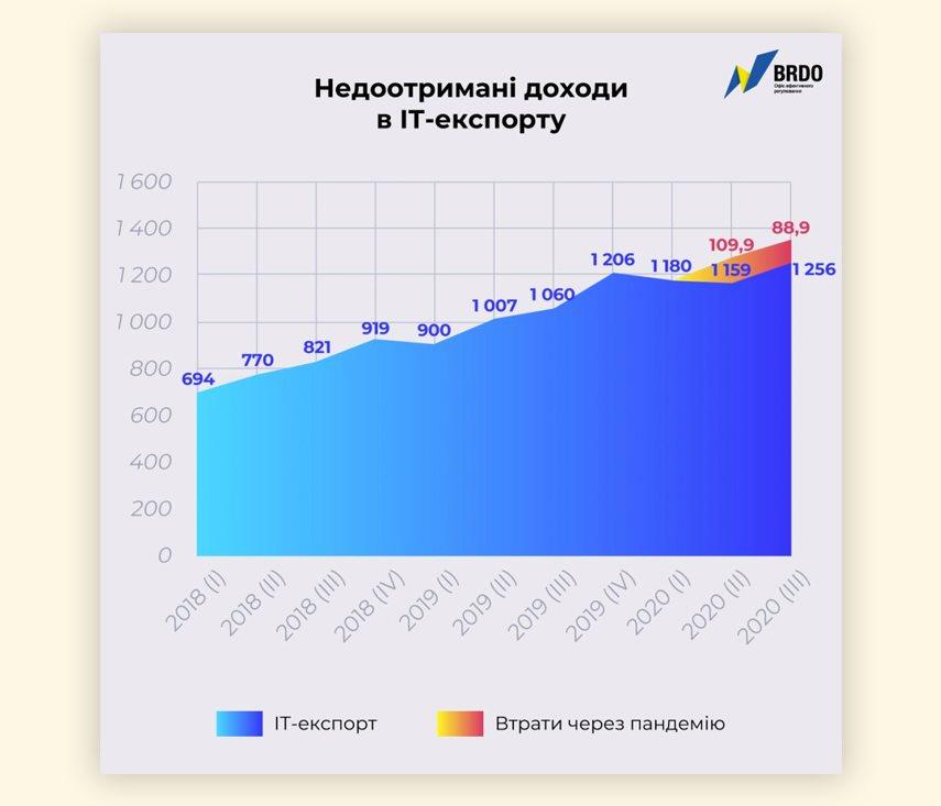 Из-за пандемии IT-отрасль Украины недополучила почти 0 млн