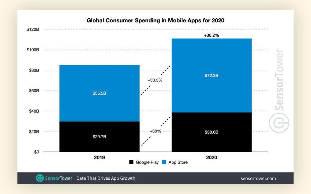 Пользователи App Store и Google Play потратили 1 млрд за 2020 год — исследование