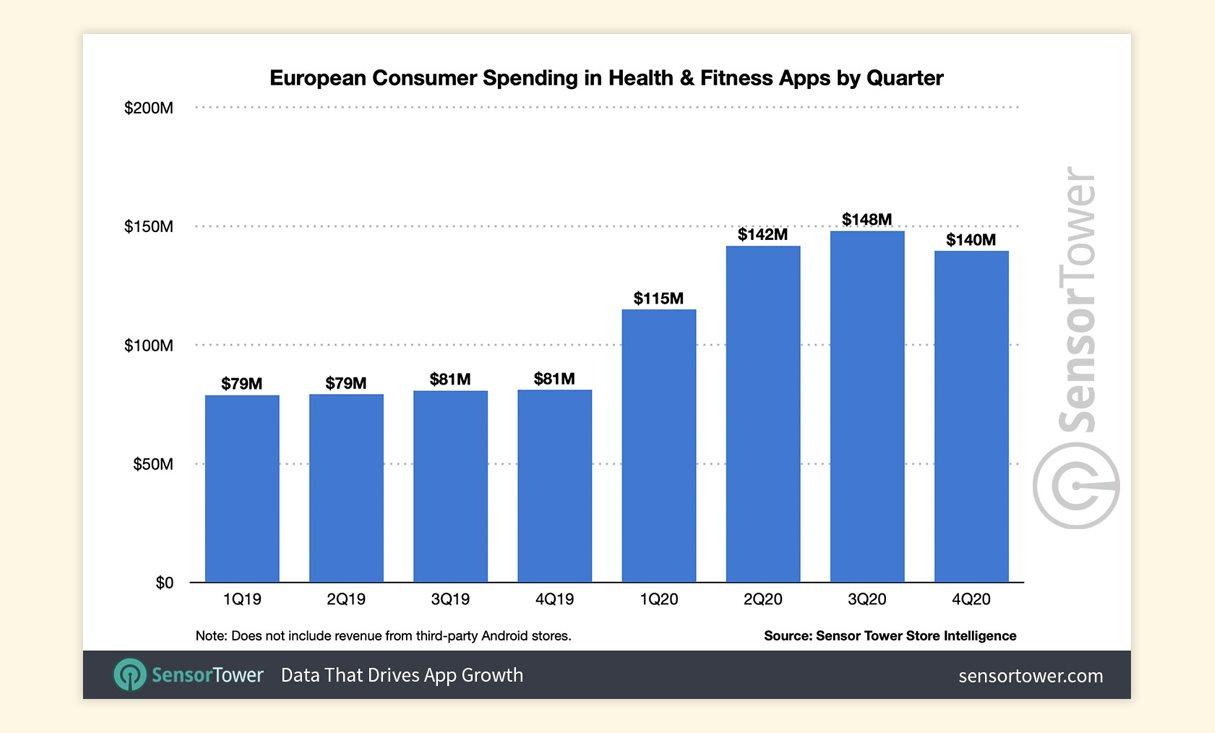 В Европе расходы на приложения для здоровья и фитнеса выросли на 70%