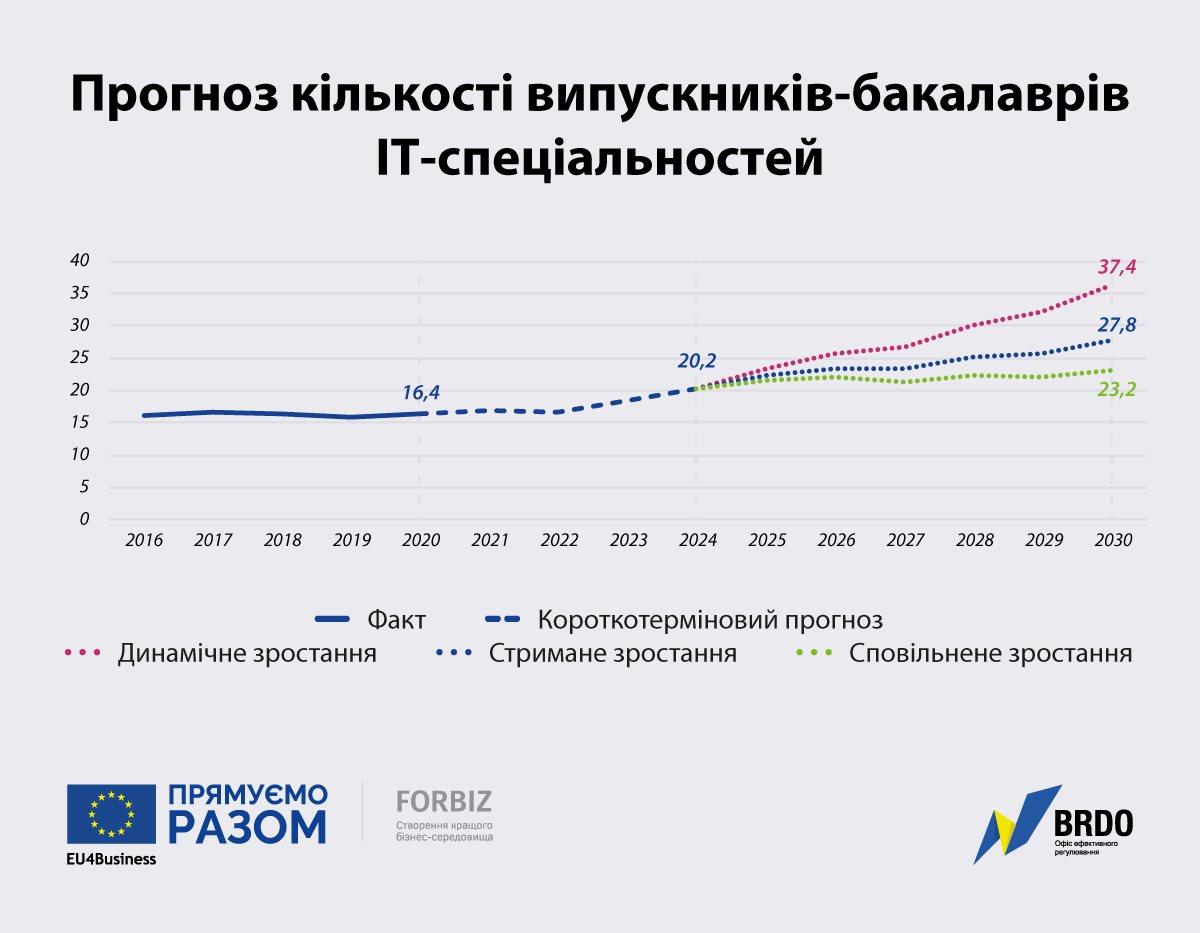Количество IT-выпускников в Украине вырастет почти на 25% к 2024 году