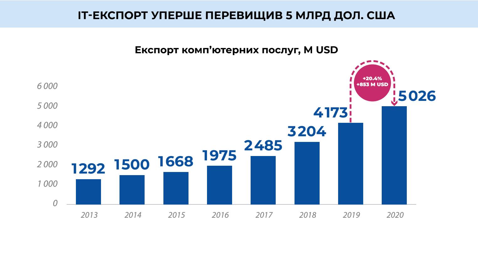 IT-экспорт Украины впервые превысил  млрд