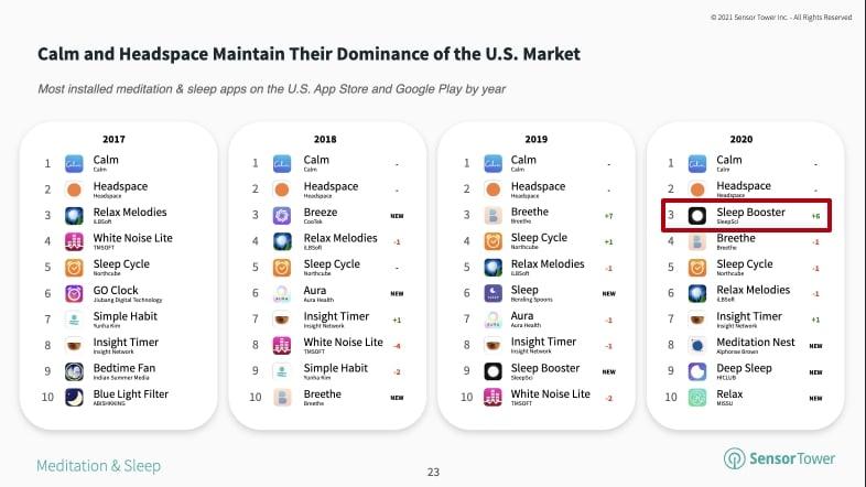 Украинское приложение Sleep Booster вошло в топ-3 по установкам в США