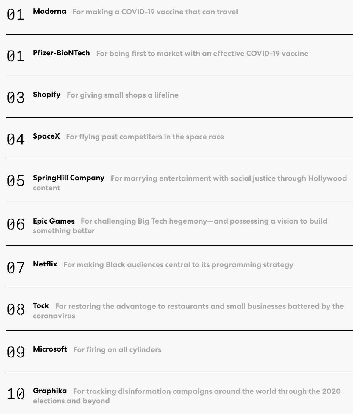 Fast Company опубликовало рейтинг самых инновационных компаний мира