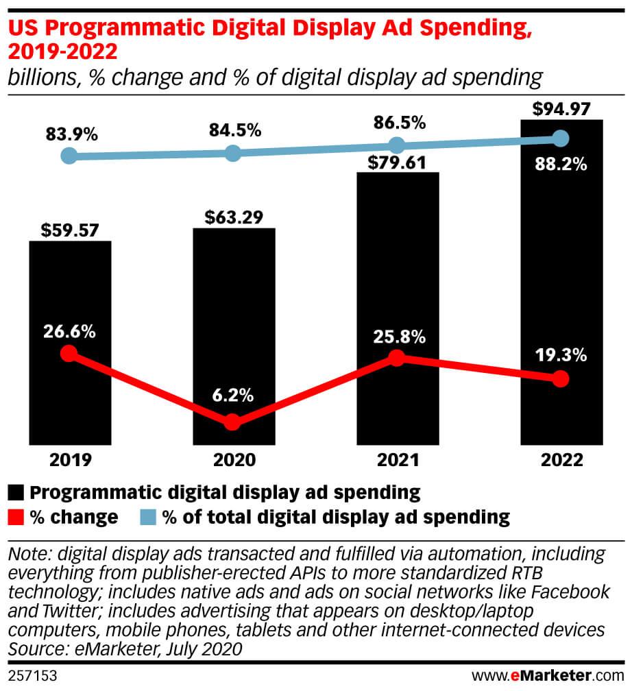Расходы на программатик-рекламу в США согласно данным eMarketer