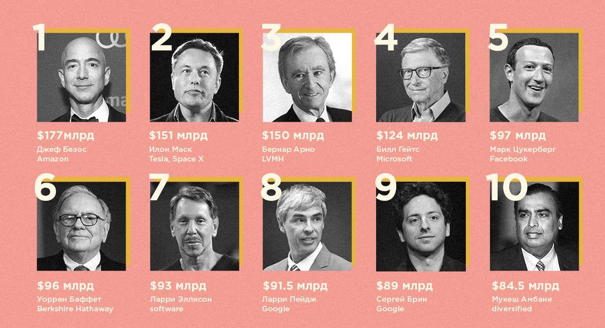 Forbes обновил рейтинг богатейших людей мира. Илон Маск не первый