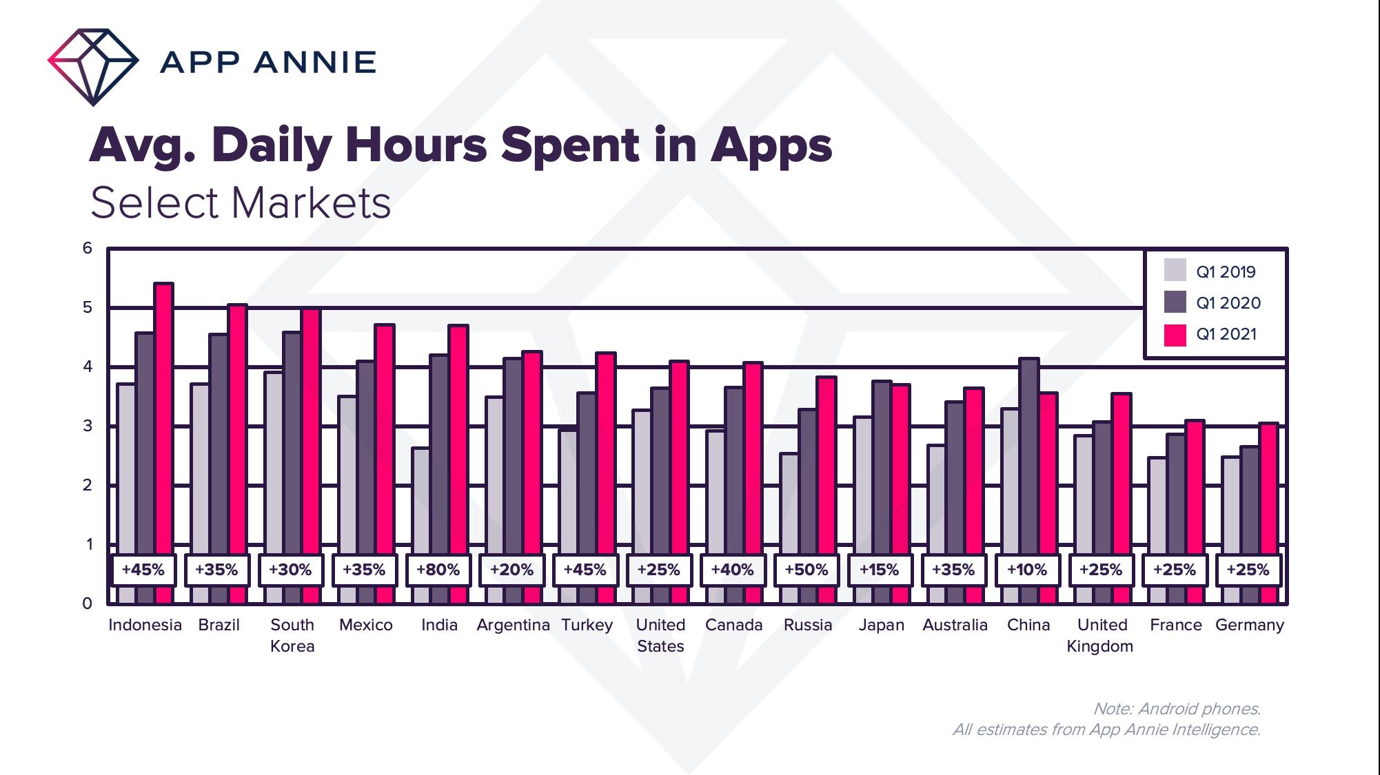Из-за пандемии пользователи проводят на 30% больше времени в смартфонах