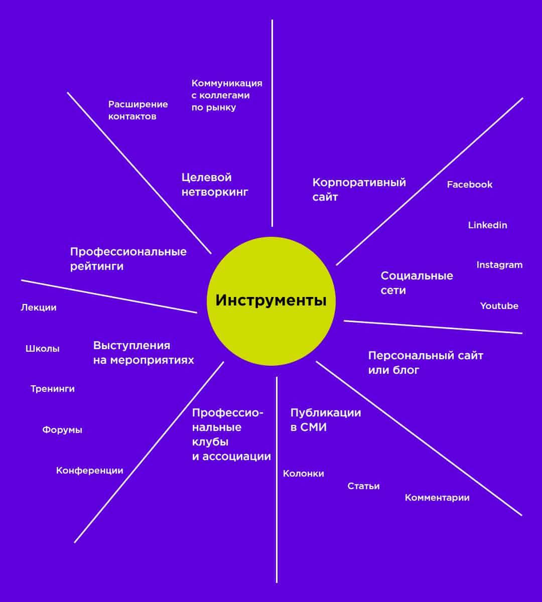 Инструменты продвижения личного бренда