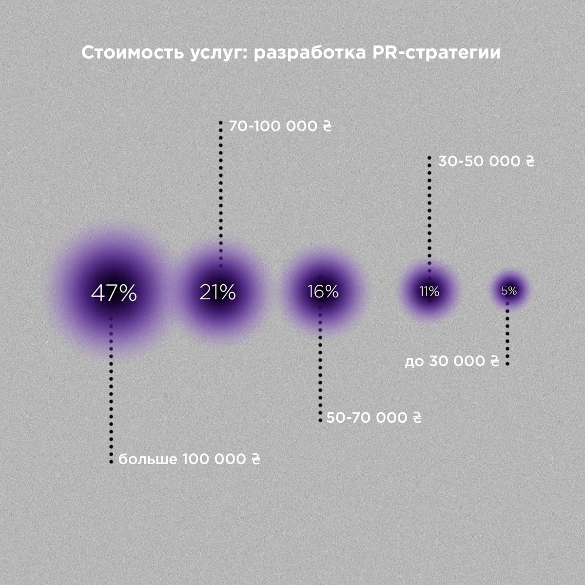 Сколько стоит разработка пиар-стратегии