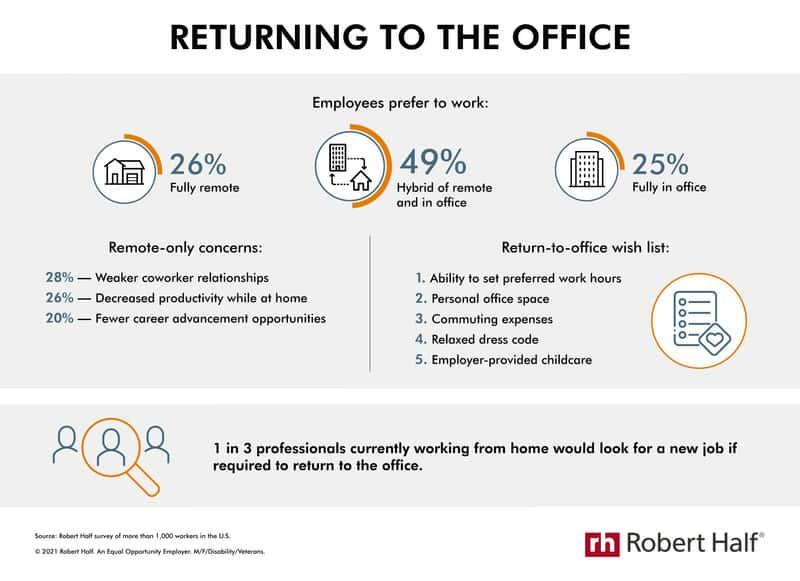 Треть сотрудников лучше уволится, чем вернется в офисы на полный день