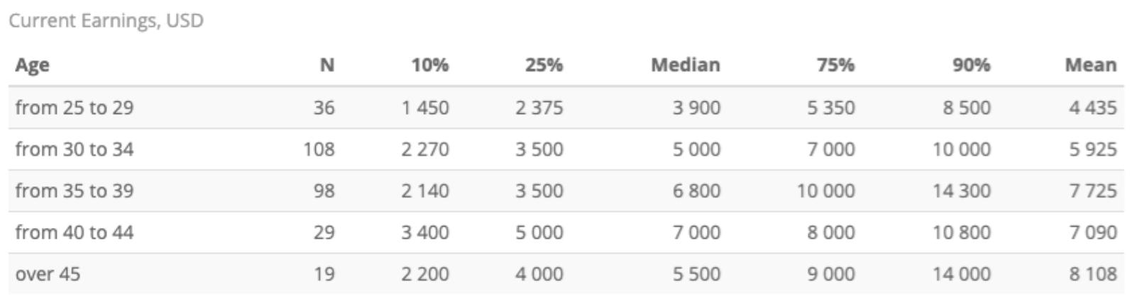 Разница зарплат топ-менеджеров в IT согласно исследованию Indigo Tech Recruiters
