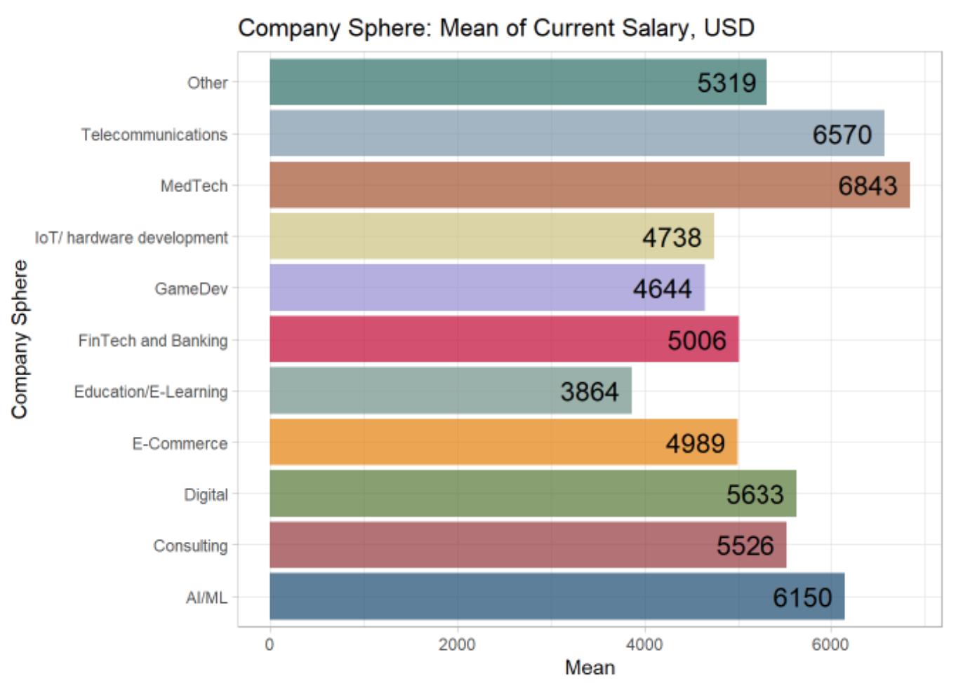 Разницы в зарплатах топ-менеджеров по отраслям