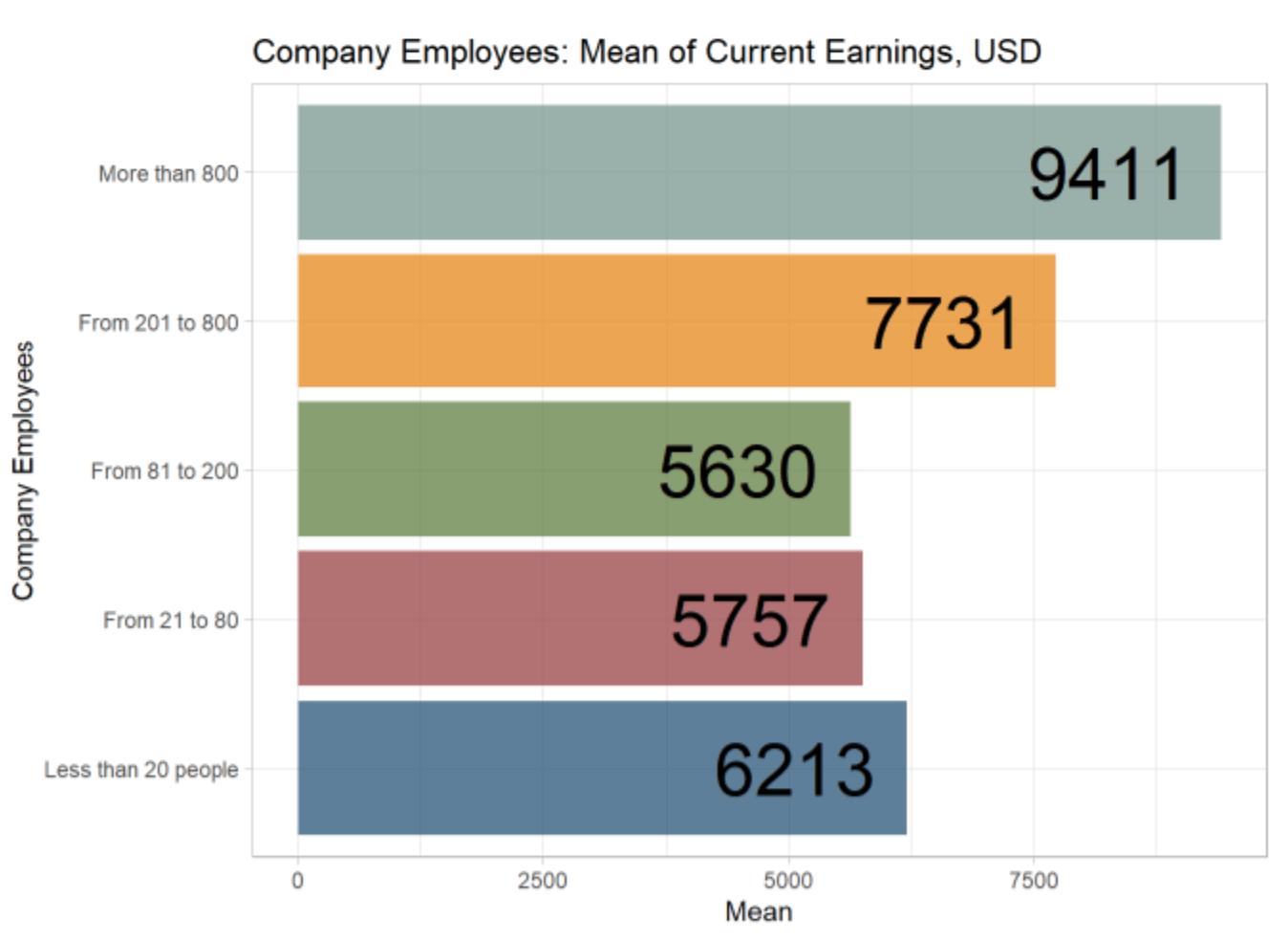 Разница в оплате у компаний разных размеров