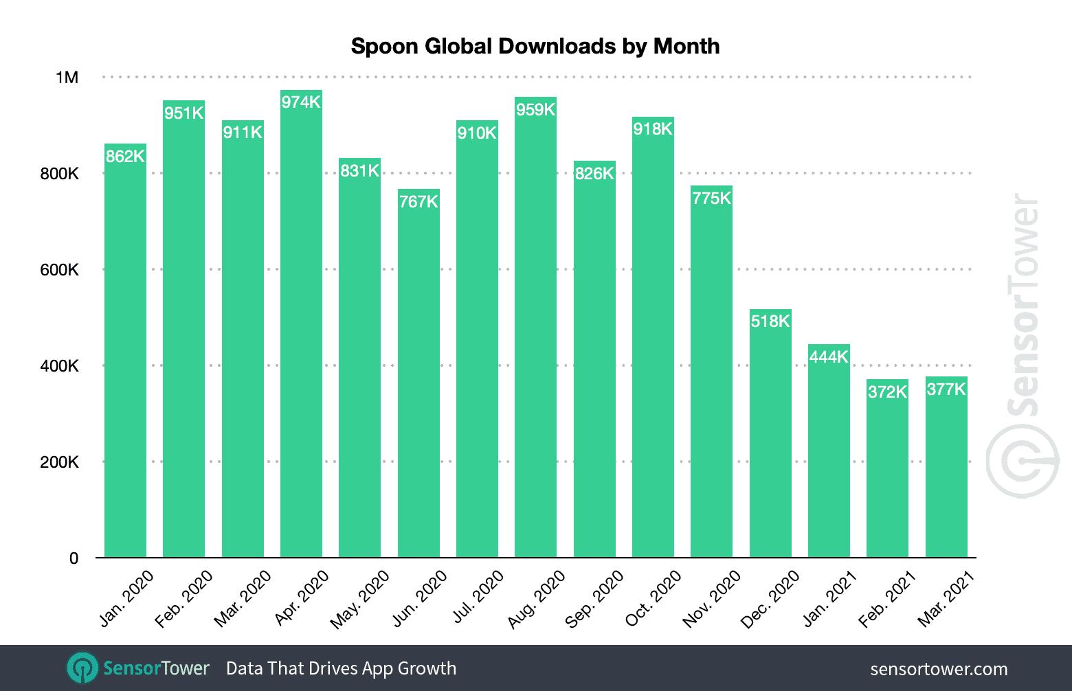 Количество установок Spoon по всему миру