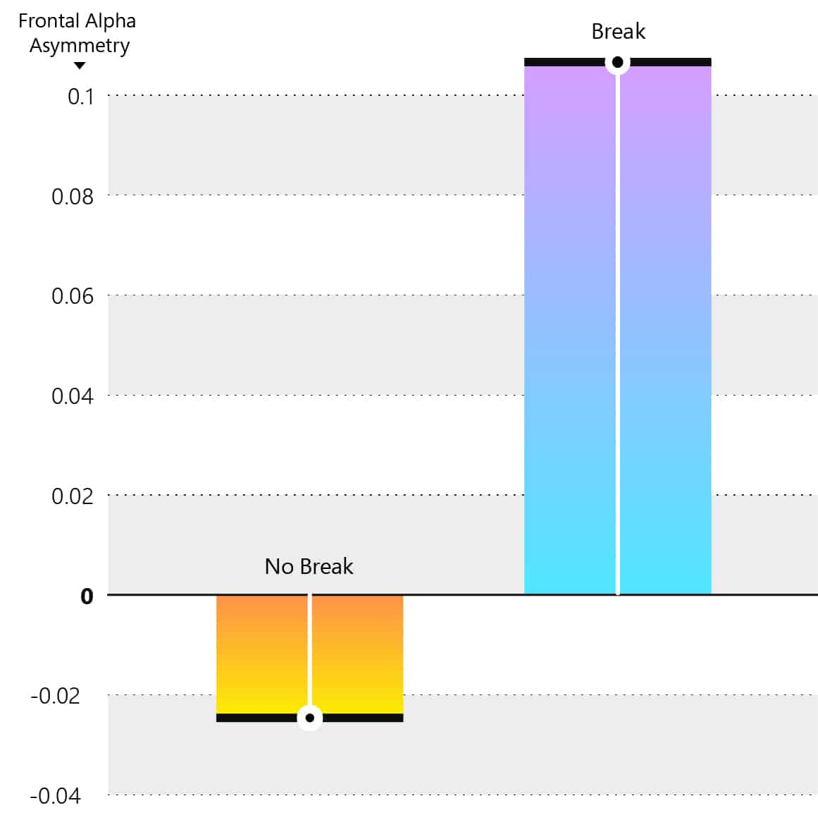 Как перерывы влияют на уровни фронтальной альфа-асимметрии