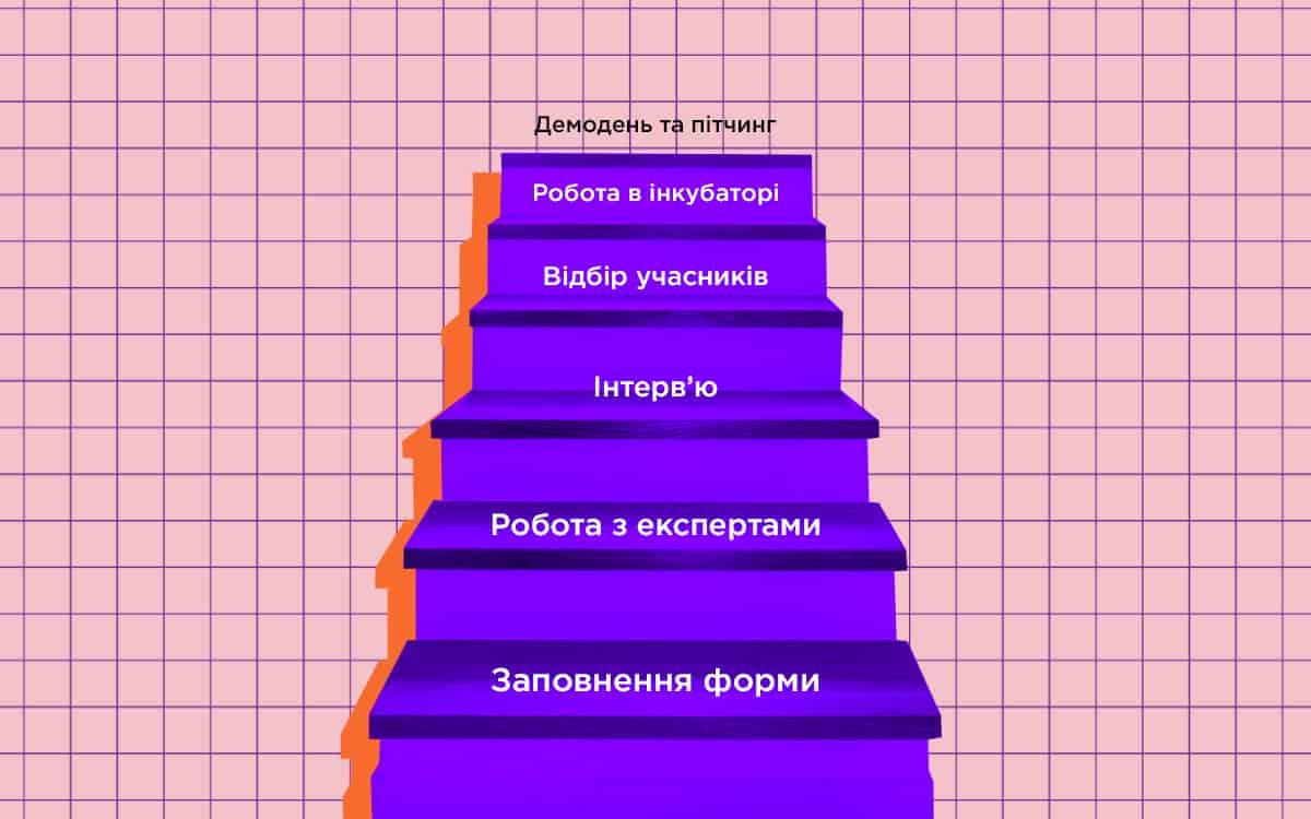 Етапи роботи інкубатора стартапів