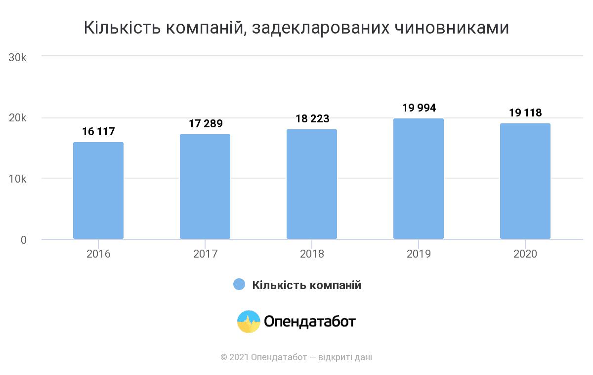 В Україні зареєстровано майже 20 000 компаній, пов'язаних з держслужбовцями