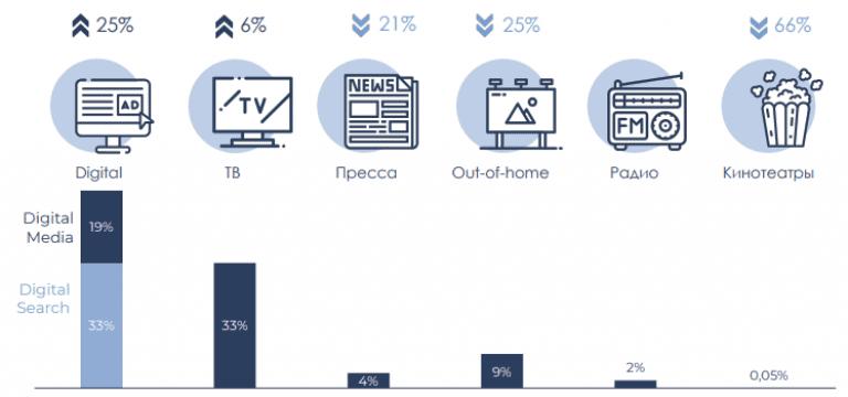 Фокус на диджитал. Как выглядит украинский рынок медийной рекламы в 2021 году