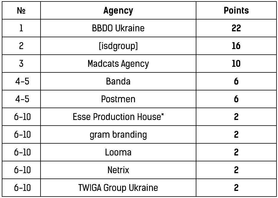 Международный рейтинг креативности украинских агентств