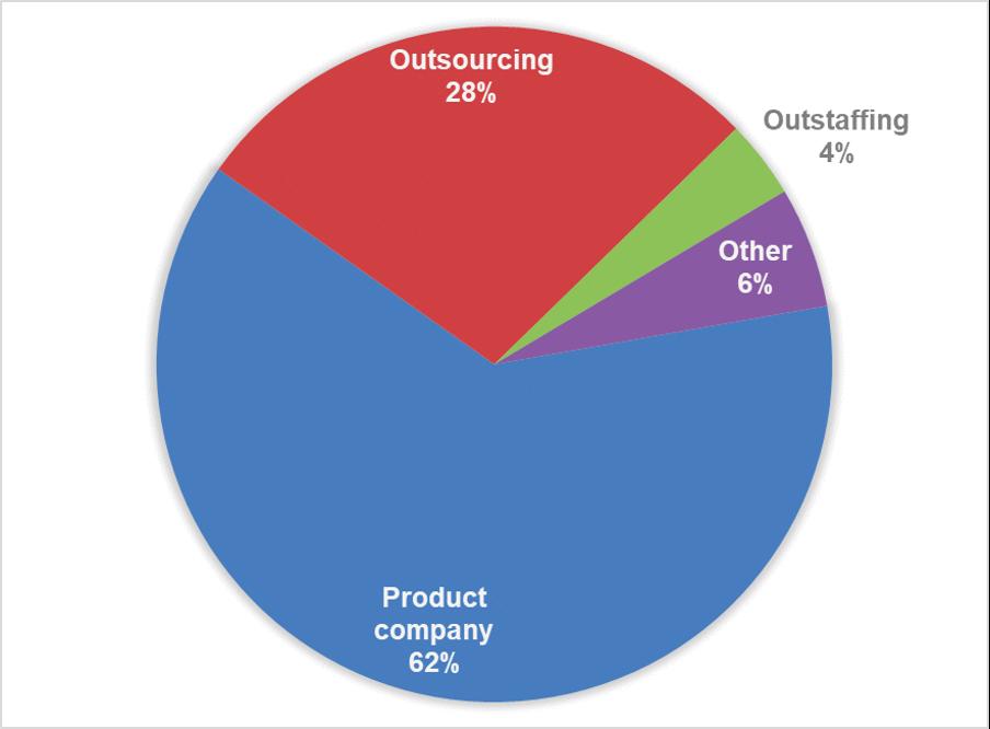 Направленность украинских IT-компаний