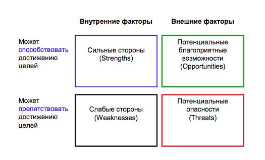 Матрица для SWOT-анализа