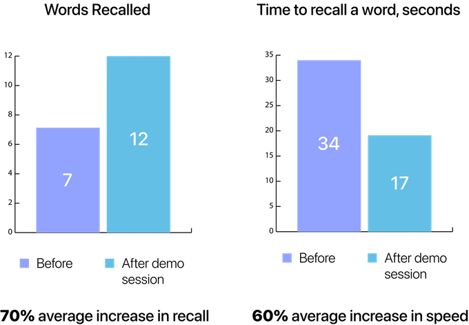 Результаты пользователей memoryOS