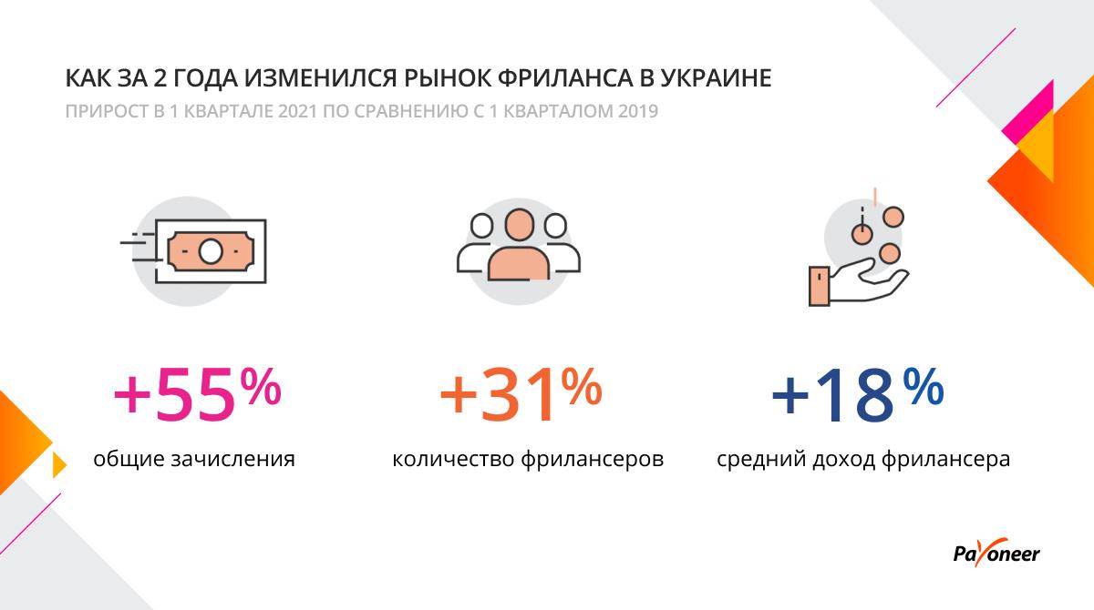 Как изменился рынок фриланса в Украине