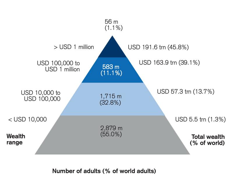 Диаграма количества миллионеров в мире