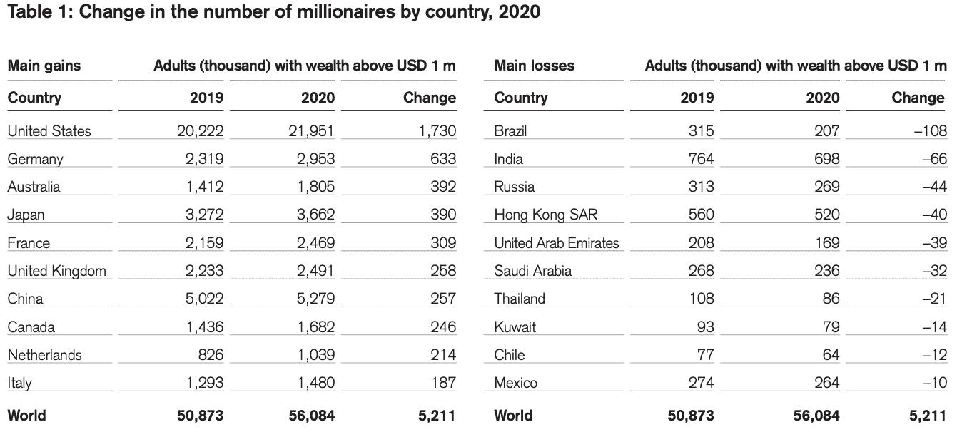 Как менялось количество миллионеров в 2020 году