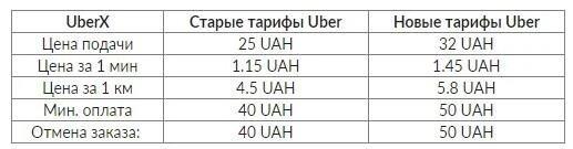 Тарифы Uber X в Украине июль 2021