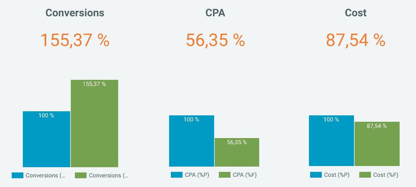 Результаты умных кампаний в КМС