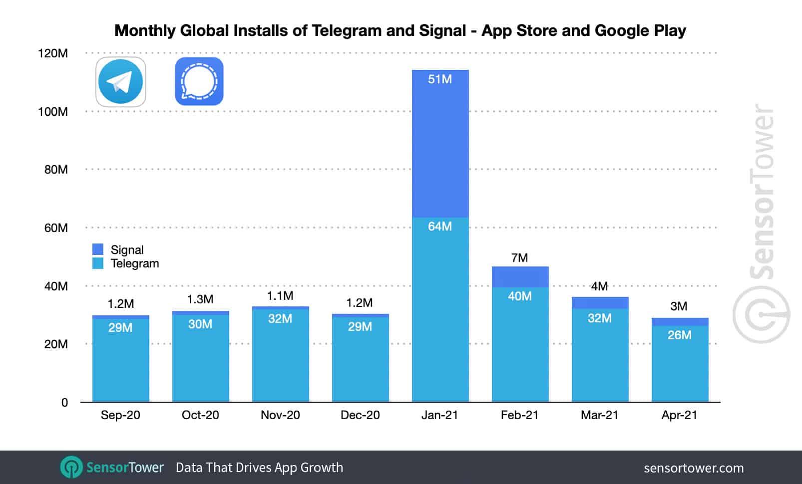 Количество загрузок приложений Telegram и Signal
