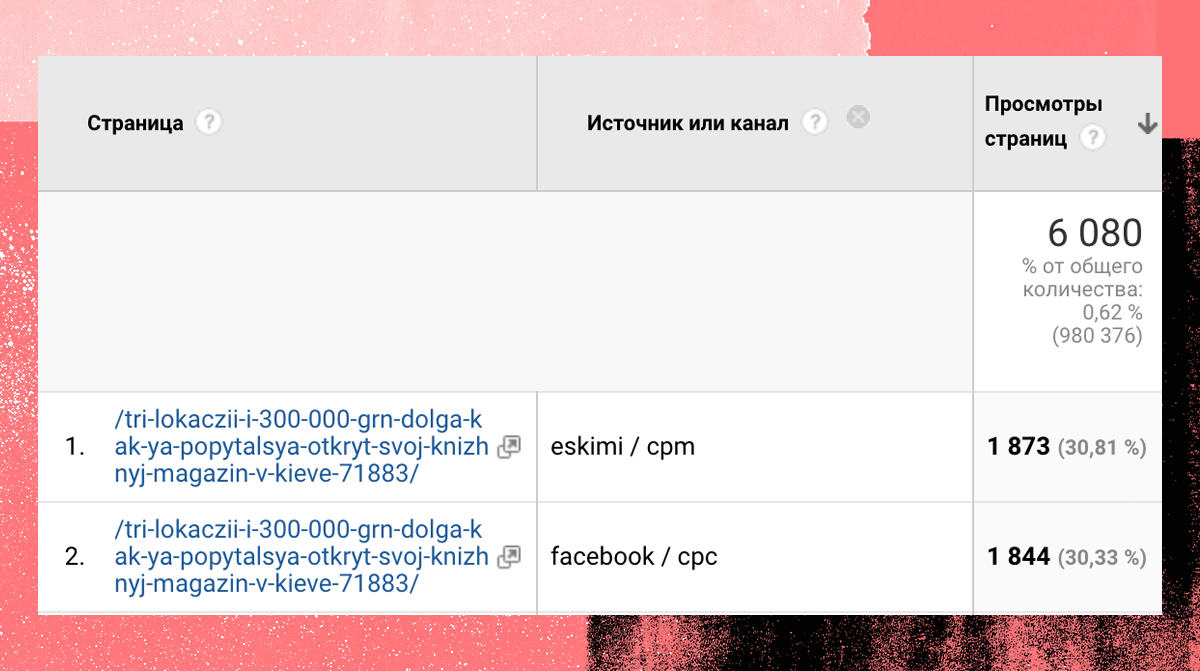 Данные Google Analytics