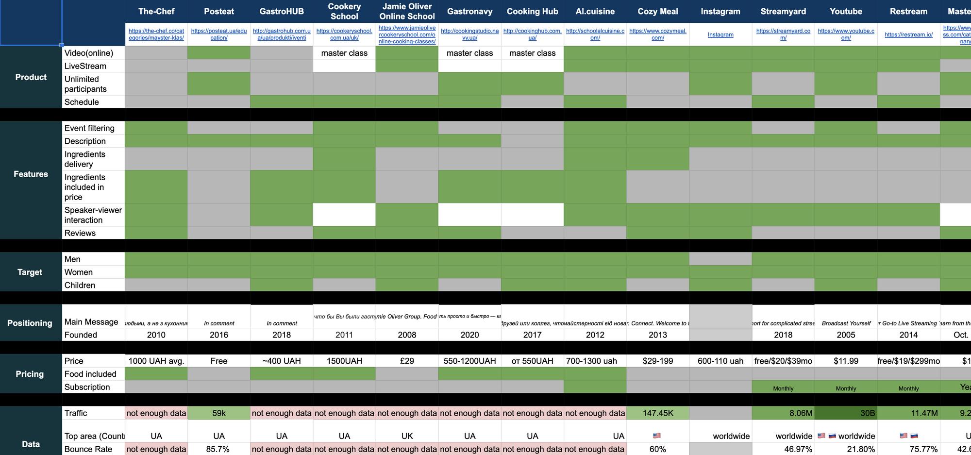 Feature Matrix для ux-исследования