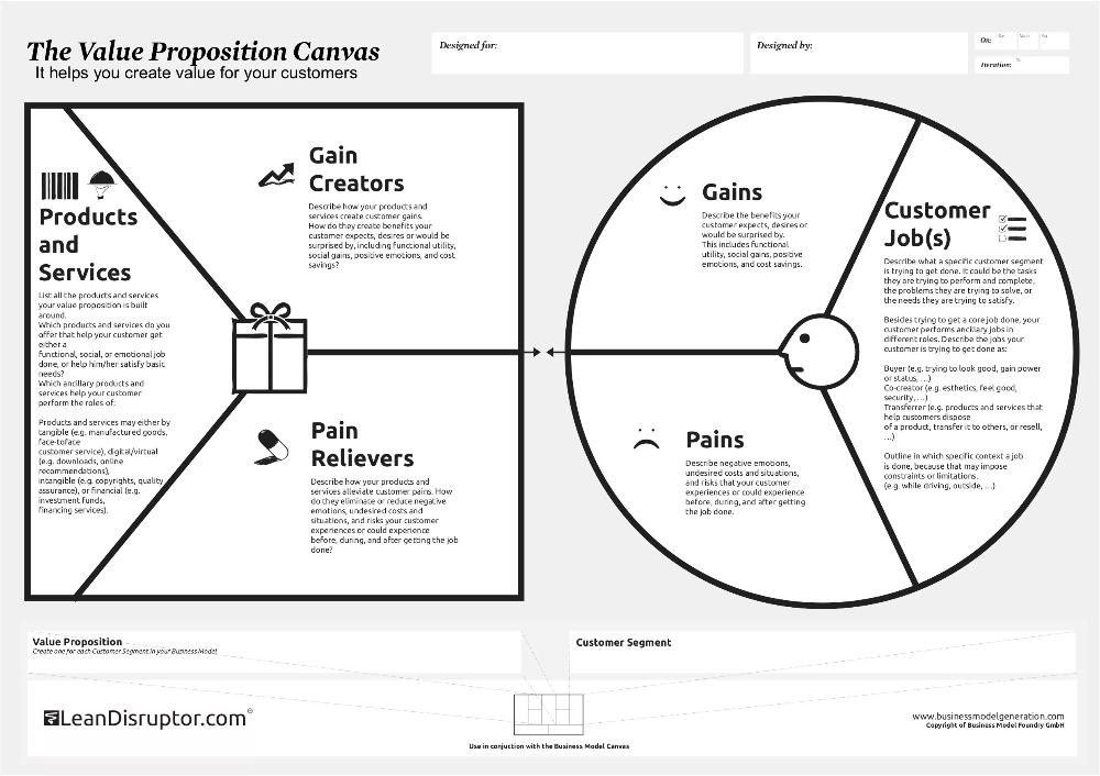 Value Proposition Canvas для ux-исследования