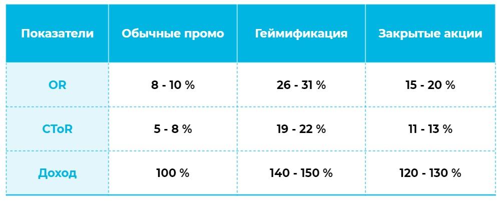 Сравнение показателей рассылок с применением геймификации и закрытых акций