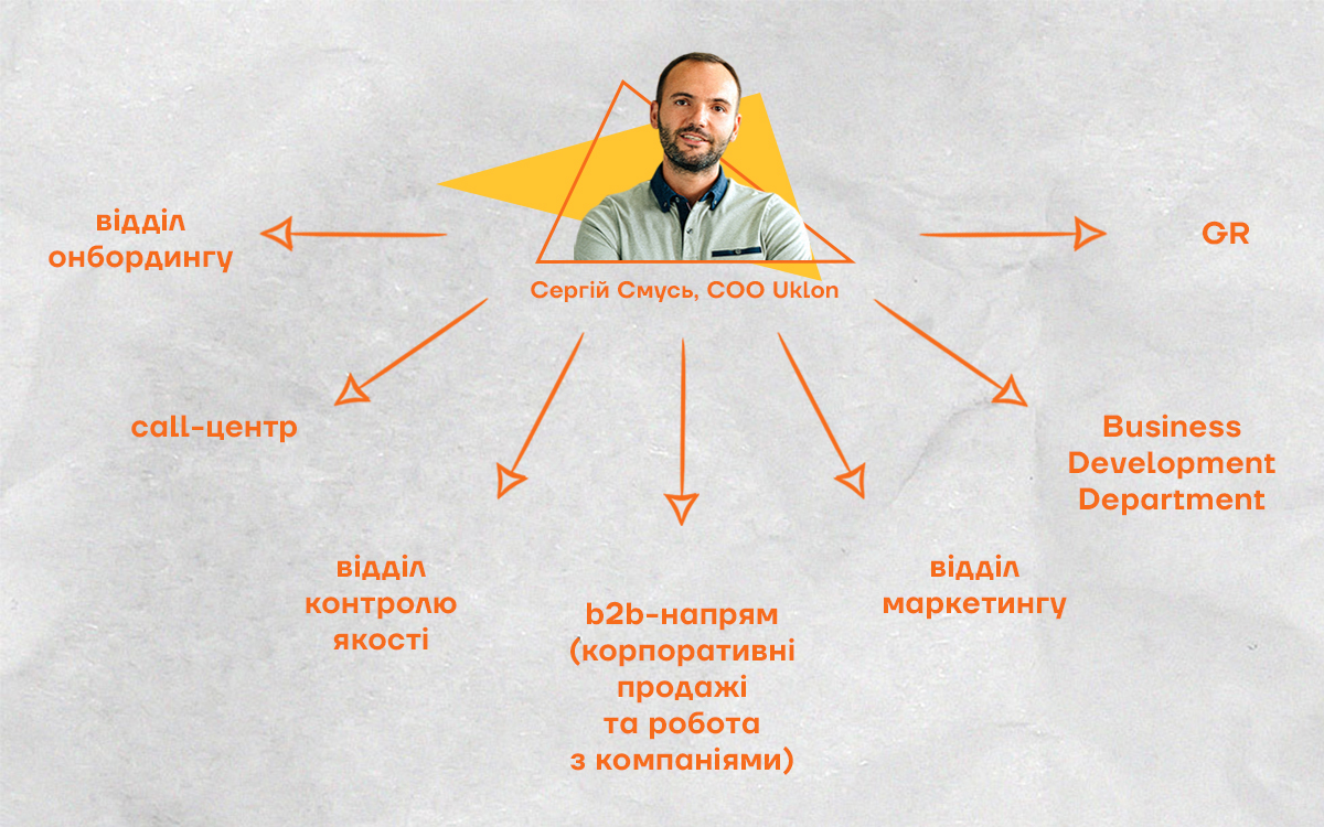 Сергій Смусь COO Uklon